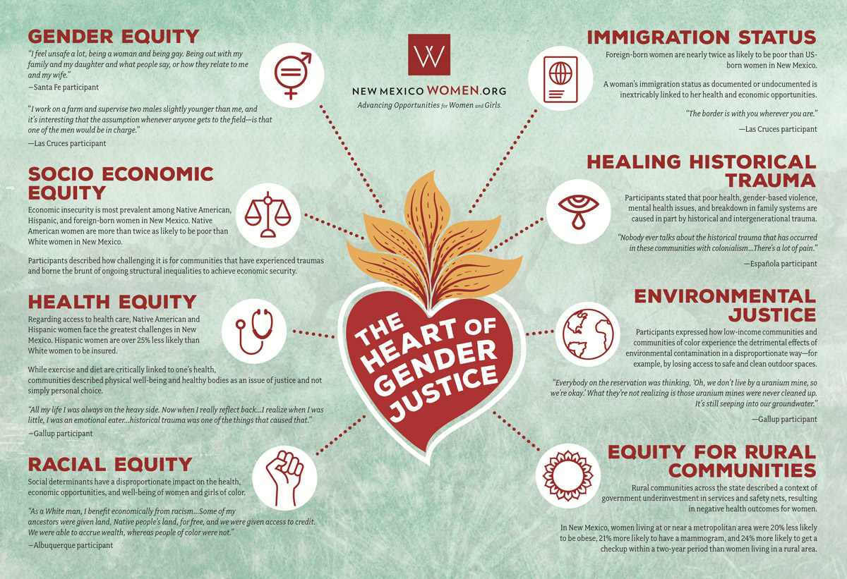 The Heart of Gender Justice (Infographic)